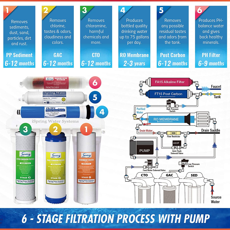 iSpring RCC7PAK Reverse Osmosis System