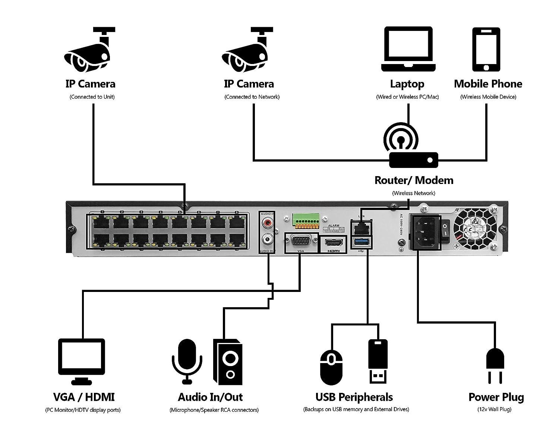 Cat 5e 6 Surveillance Wiring Diagram Library Cctv Cameras Amazoncom Laview 4mp 2688 X 1520 16 Channel Poe 4k Nvr