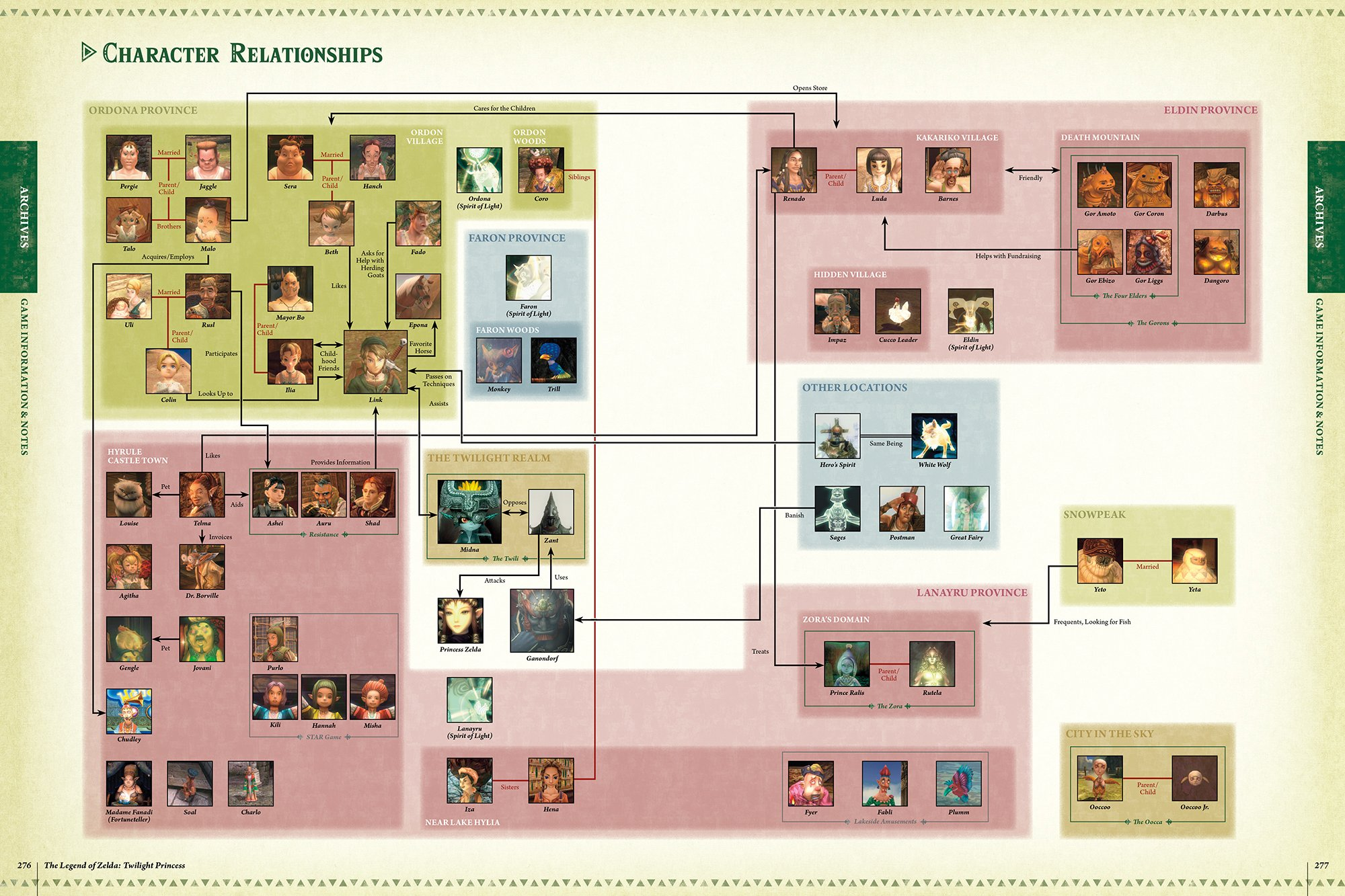 Relación de personajes en zelda