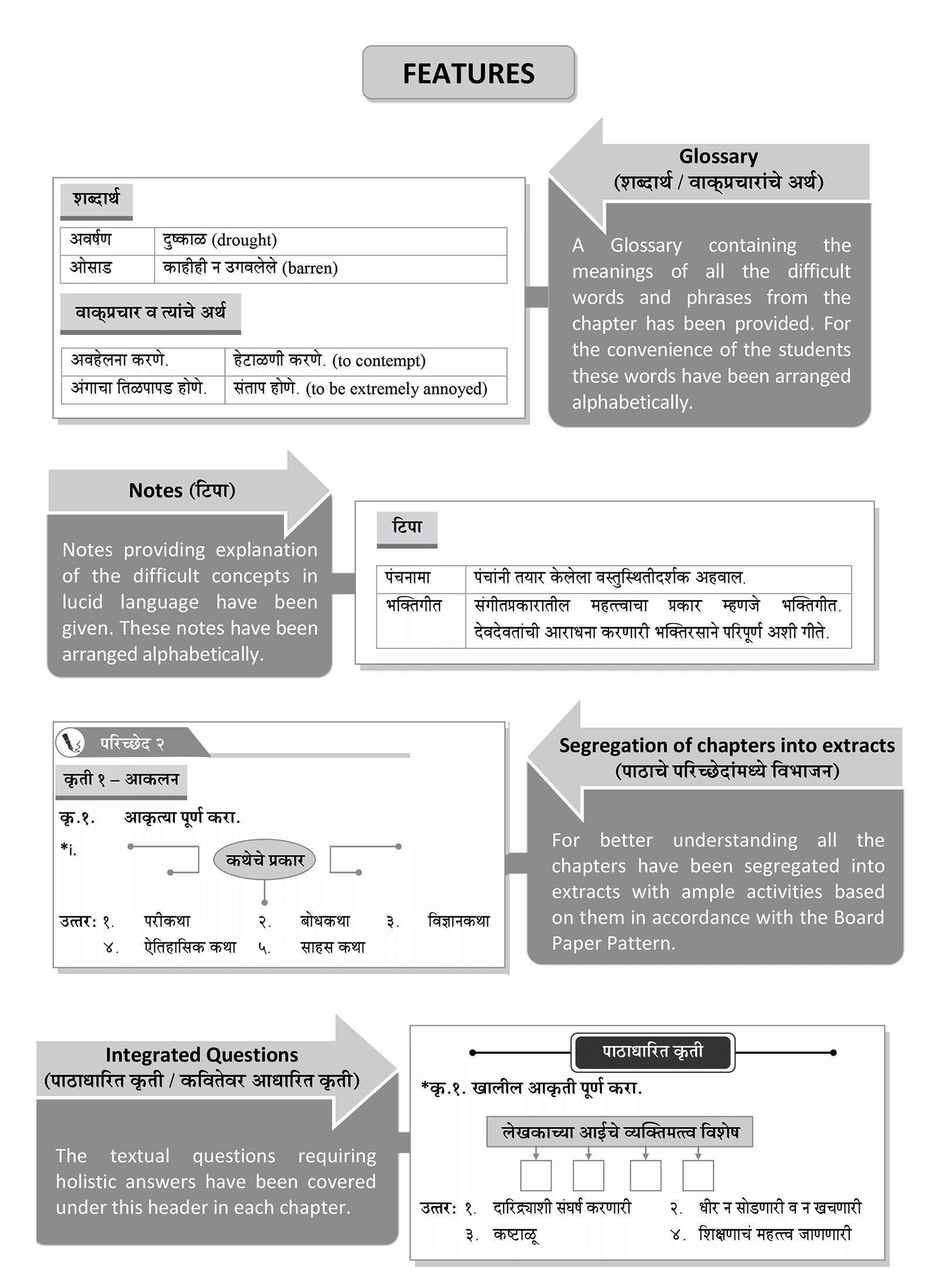 Std 10 Precise Notes Marathi Aksharbharati Book English Medium Ssc Maharashtra State Board Includes Grammar Vocabulary And Writing Skills Based On 10th New Paper Pattern Amazon In Content Team