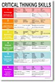 Amazon Price History for:Critical Thinking - NEW Classroom Reading and Writing Poster