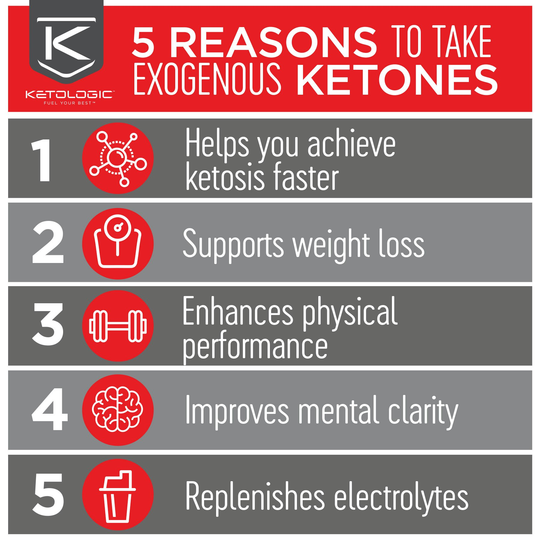 KetoLogic BHB,  Patriot Pop | Ketone Supplement, Suppresses Appetite, Increases Energy, Low Carb, Electrolytes, Beta-Hydroxybutyrate Salts | 60 Servings by Ketologic (Image #4)