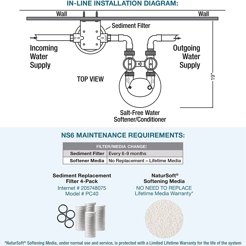 Water Softener Connection Diagram Wiring Schematic Pelican Salt Free Conditioner For Bathrooms Natursoft 1500x1500