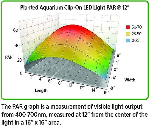 PAR  measurement @ 12-inch depth