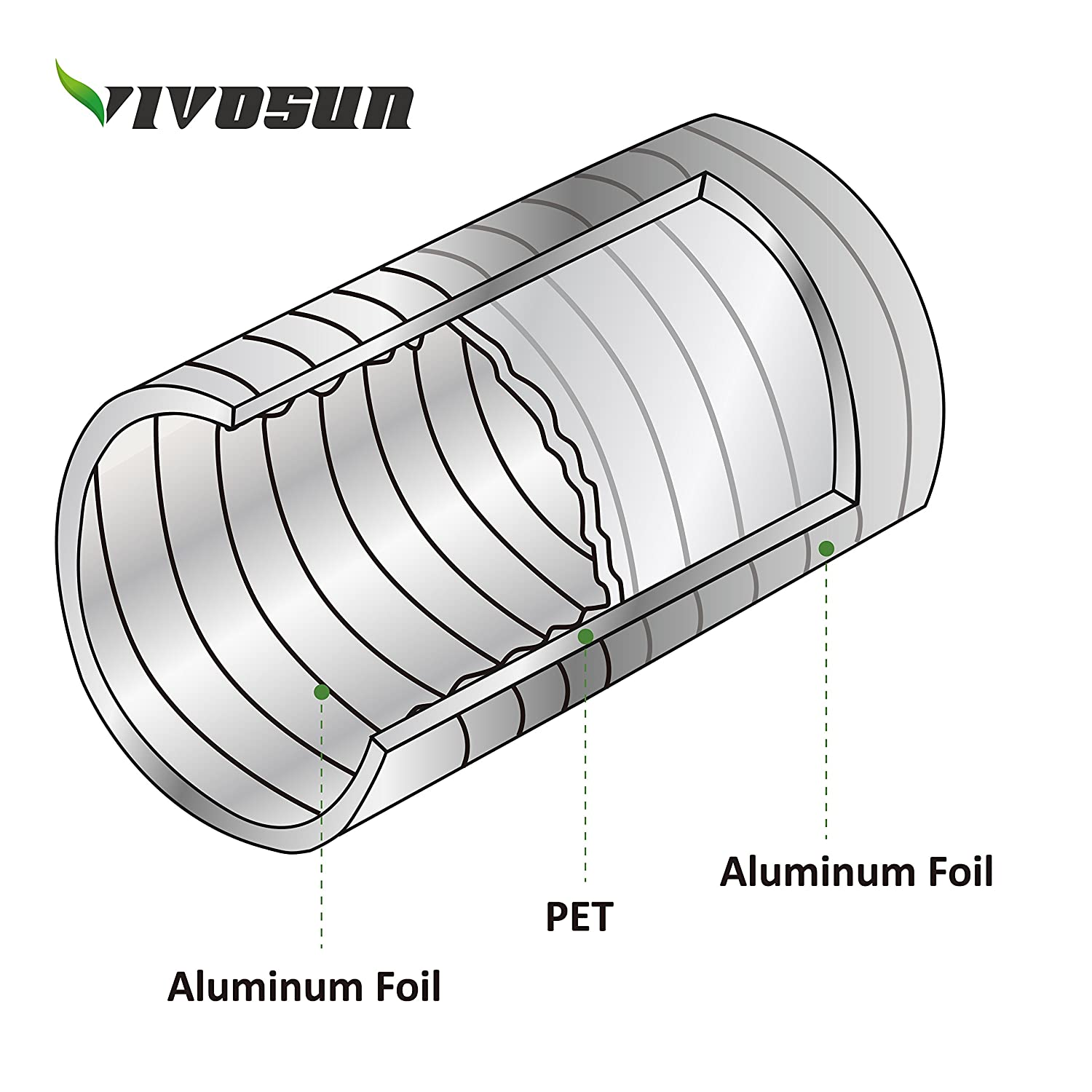 VIVOSUN 2-Pack 4 Inch 25 Feet Non-Insulated Flex Air Aluminum Ducting for HVAC Ventilation with Four 4 Inch Stainless Steel Clamps