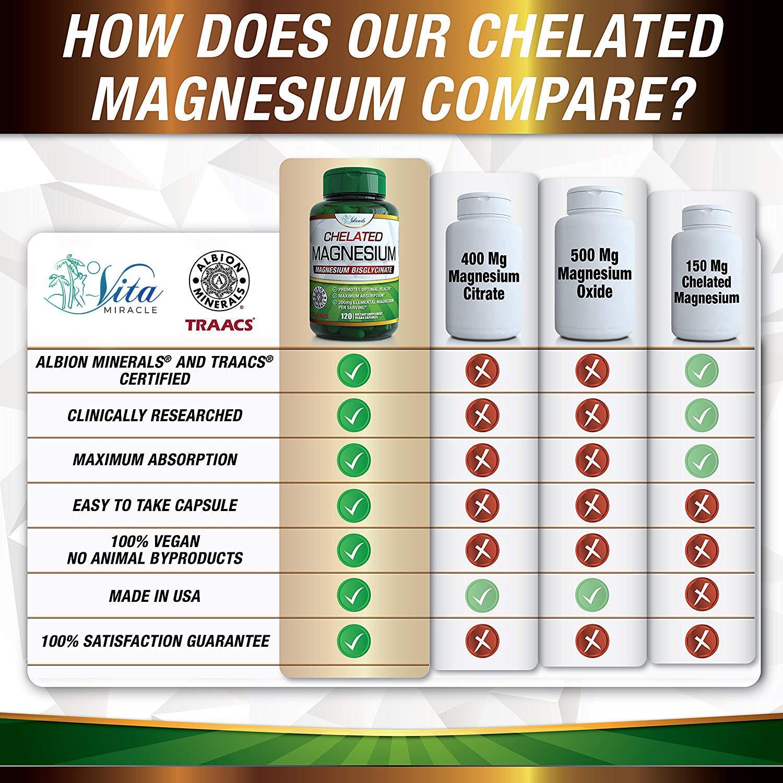 Amazon.com: Glicinato de magnesio 200 mg cápsulas veganas ...