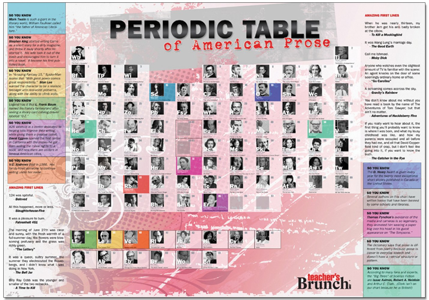 Amazon periodic table of american prose educational laminated amazon periodic table of american prose educational laminated poster english literature art print home kitchen gamestrikefo Image collections