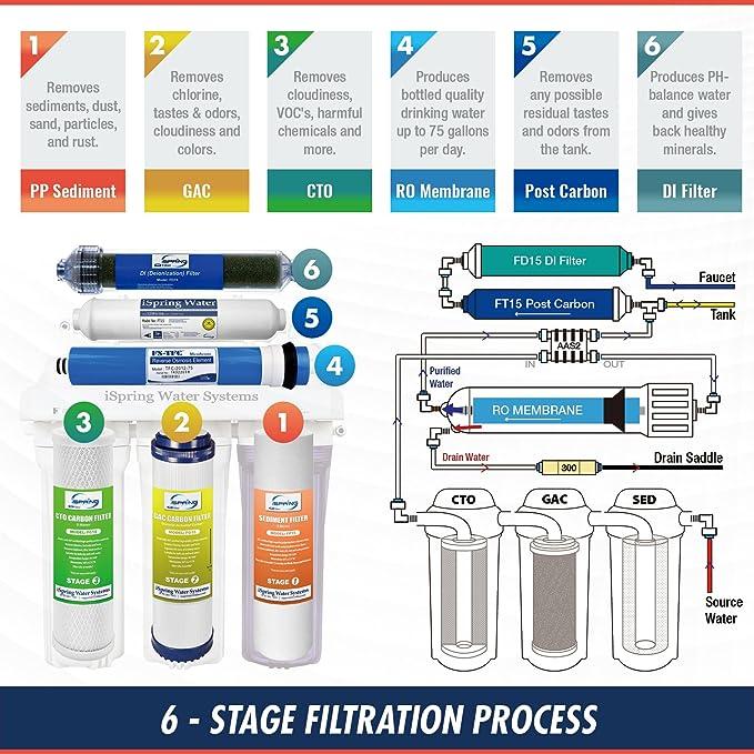 iSpring rcc7d sistema de filtro de agua de ósmosis inversa de 75 GPD W/Cero TDS deionizer Filtro para acuarios y limpieza impecable: Amazon.es: Bricolaje y ...