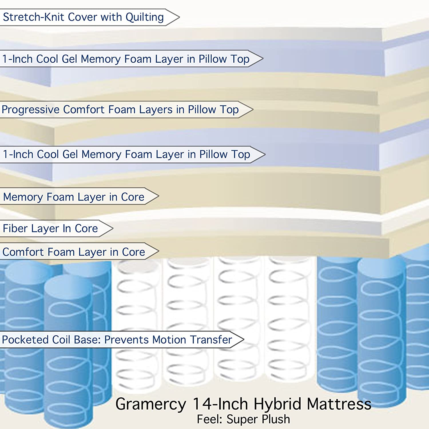 3.	Classic Brands 14 Inch Gramercy Hybrid Cool Gel Memory Foam and Innerspring Mattress