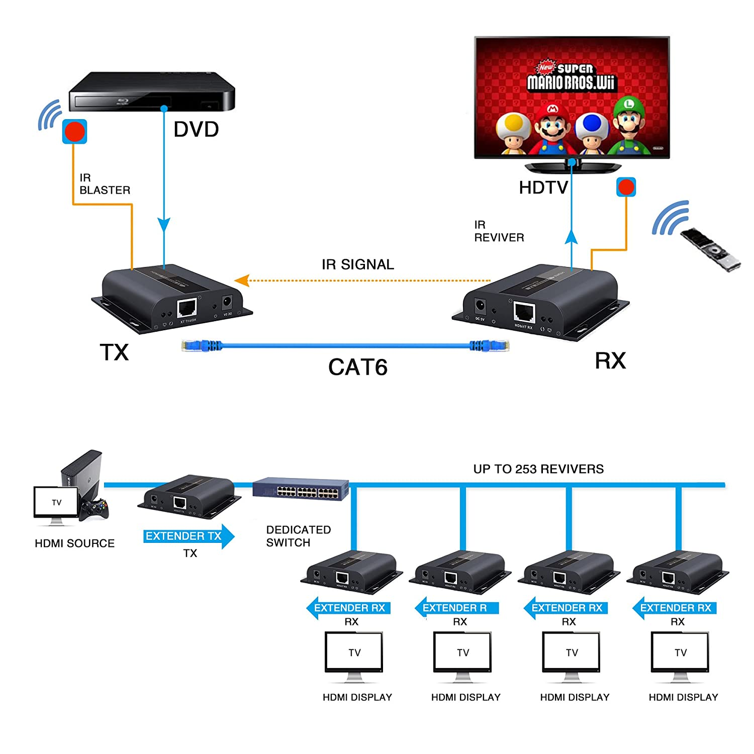 J Tech Digital Hdbitt Series One To Many Connection Details About 4x4 Hdmi Cat5e Cat6 Matrix Auto Switch Splitter Extender Ultra Hd 4k Over Tcp Ip Ethernet Single Cable