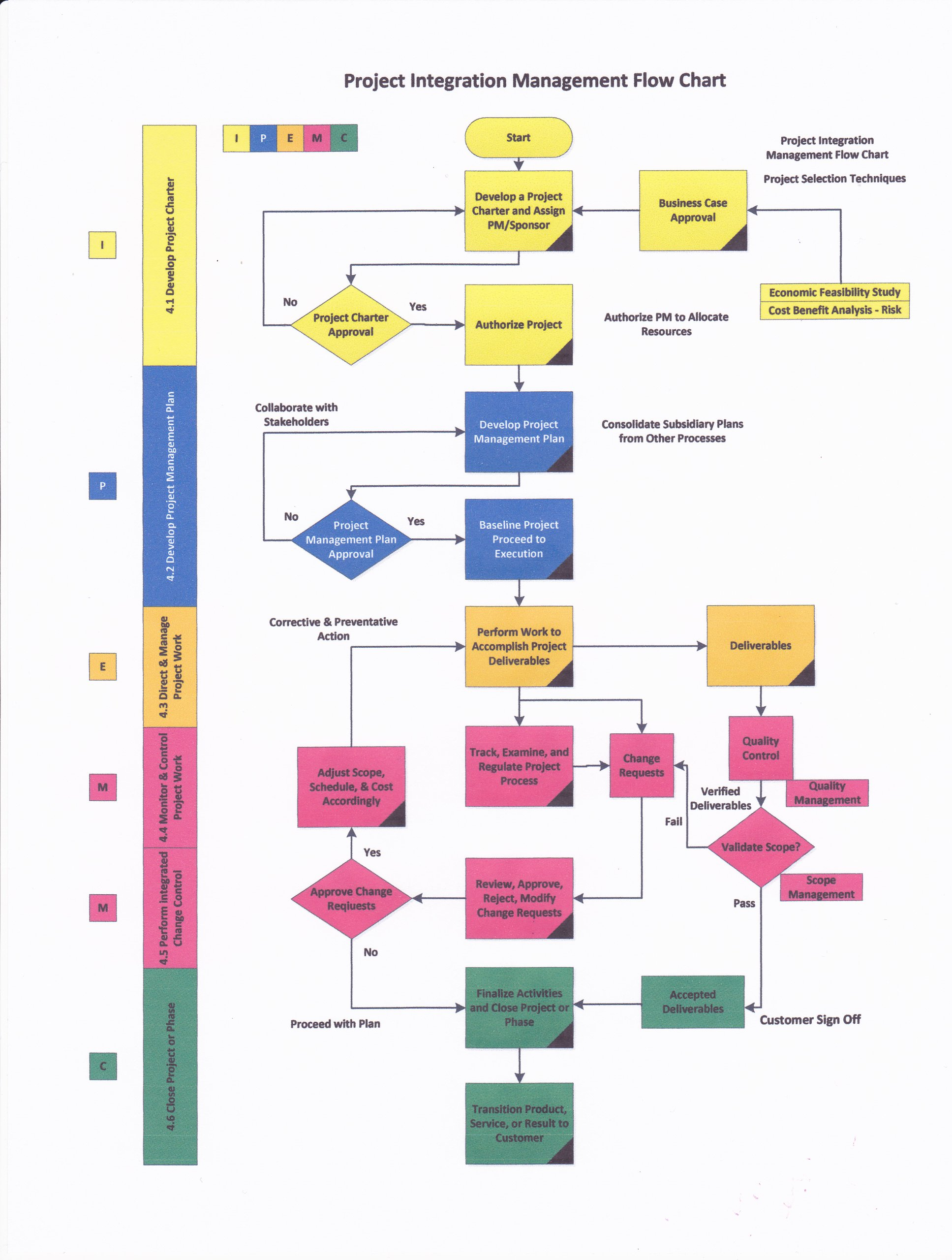 PMP Exam Prep Flow Charts, 5th edition: PgMP, PMP James L. Haner, PMP Ernie  McKnight: 9780989987592: Amazon.com: Books