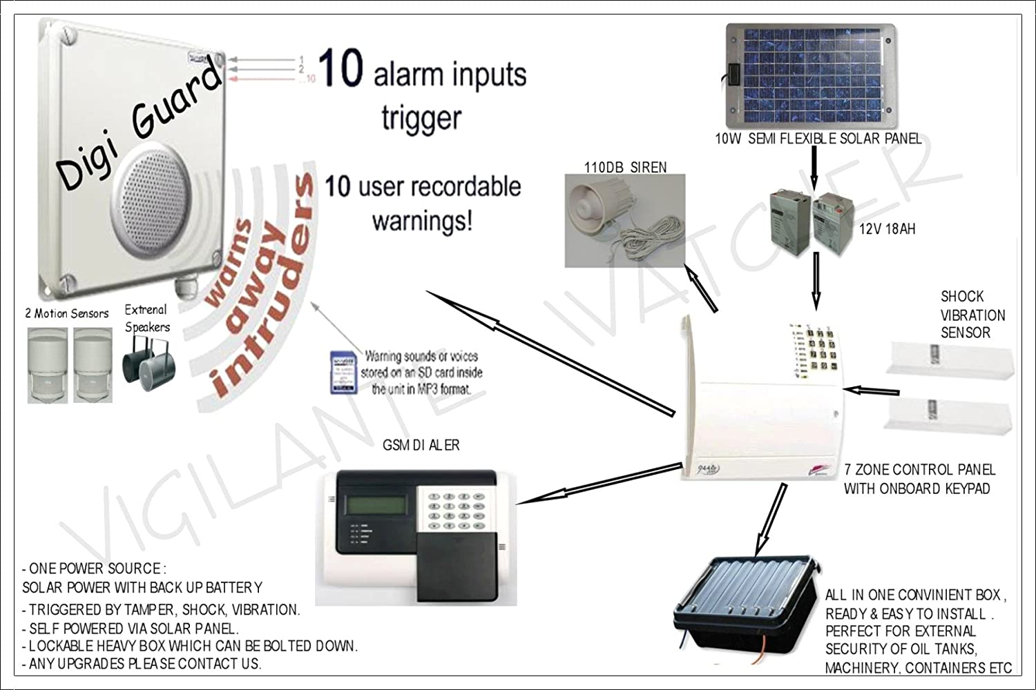 Ag9 Site Gas Farm Oil Solar Gsm Intruder Alert Alarm 10w Panel Wiring Diagram Powered Storage Tank Anti Theft System Diy Tools