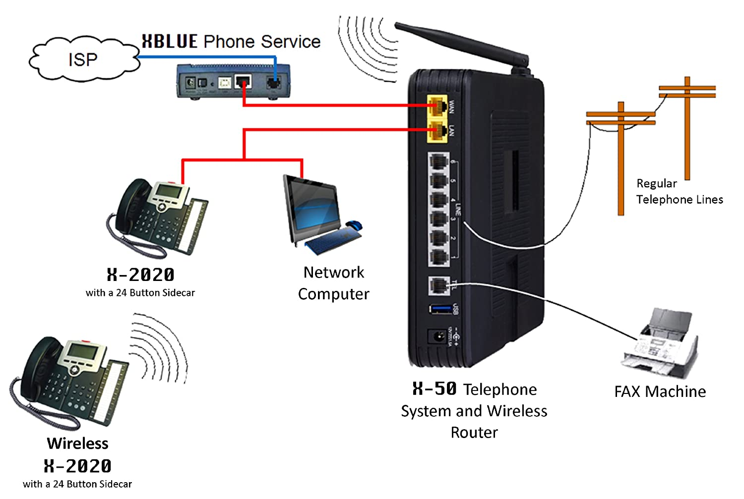 Hook up cell phone to home phone