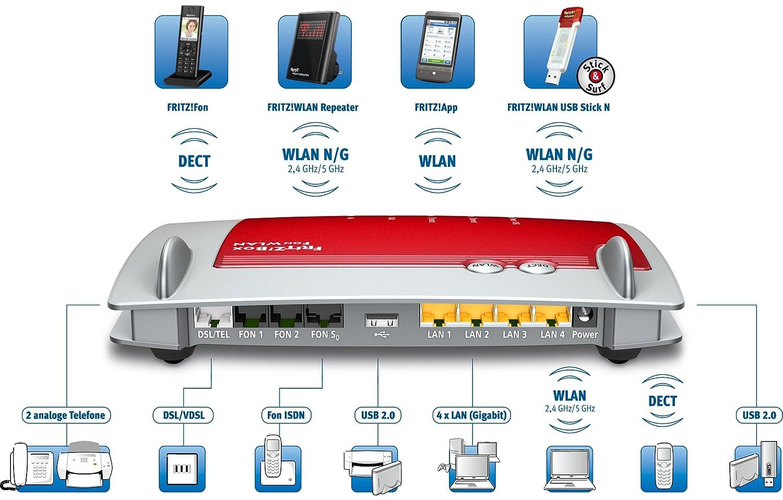 453f9 avm fritz box 7390 wlan router vdsl adsl 300 mbit - Fritz box sl wlan ...