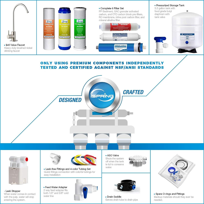 Sistema de filtrado de agua iSpring 75GPD de ósmosis inversa alcalino mineral de 6 etapas, modelo RCC7AK: Amazon.es ...