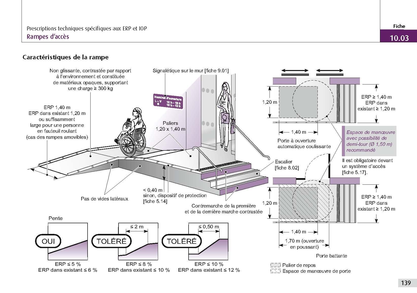 Convecteur Salle De Bain Bmr ~ Amazon Fr Accessibilit Des B Timents Aux Personnes Handicap Es