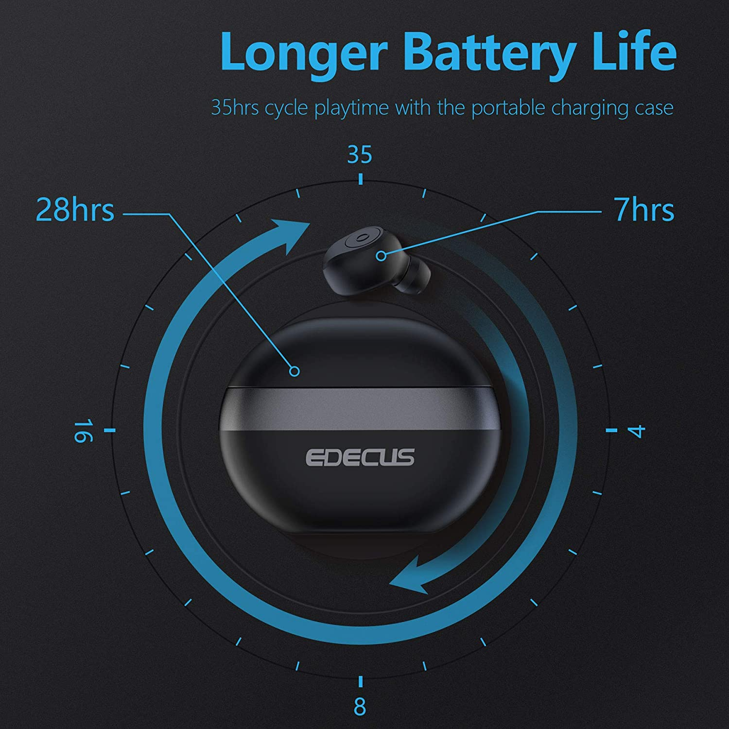 Wireless Earbuds EDECUS TE1 Bluetooth Earbuds with 35H Playtime Bluetooth 50 HiFi Bass Stereo Noise