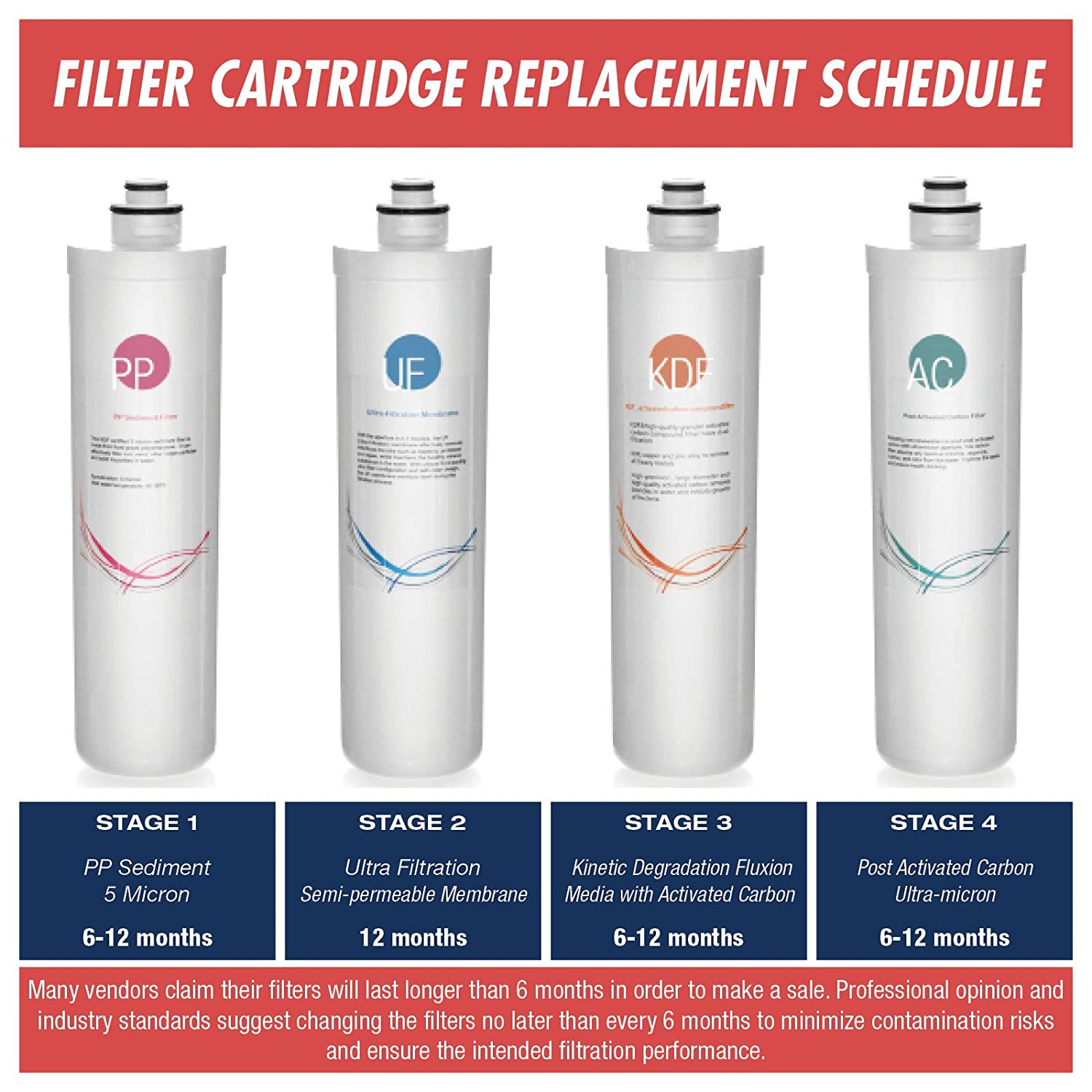iSpring FT15Q Quick-Change Inline Carbon Filter White iSpring Water Systems RE4T and RE5T fits CU-A4