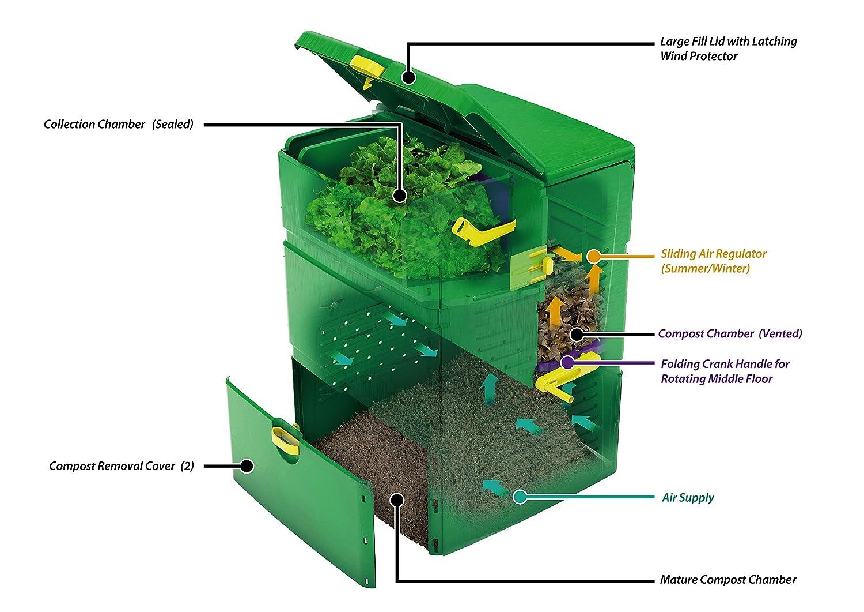 Exaco aeroplus6000 Compost Bin: Amazon.es: Jardín