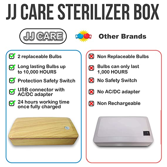 UV Light Sanitizer Box,Compact Sterilizing Bag for Mobile Phone,Glasses,Underwear,Beauty Tools Disinfection with Big Room 24 LEDs 59S P55