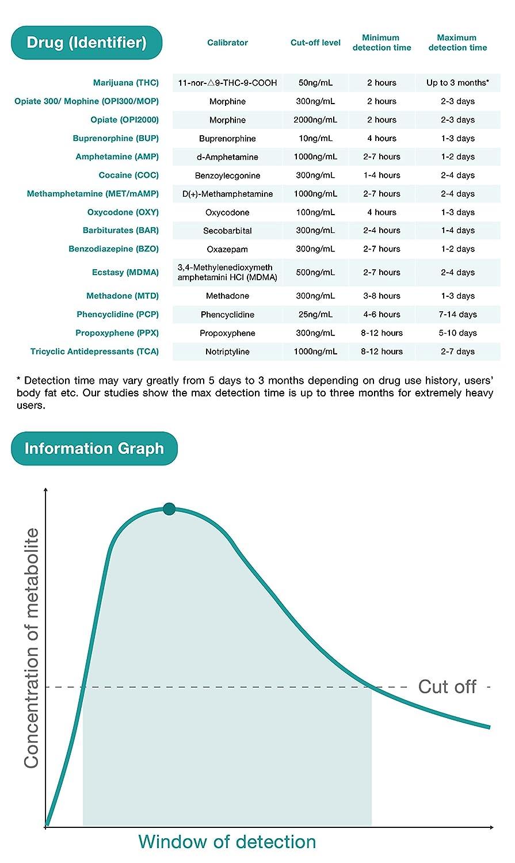 5 Pack Easy@Home 5 Panel Instant Drug Test Kits - Testing Marijuana (THC),  COC, OPI 2000, AMP,