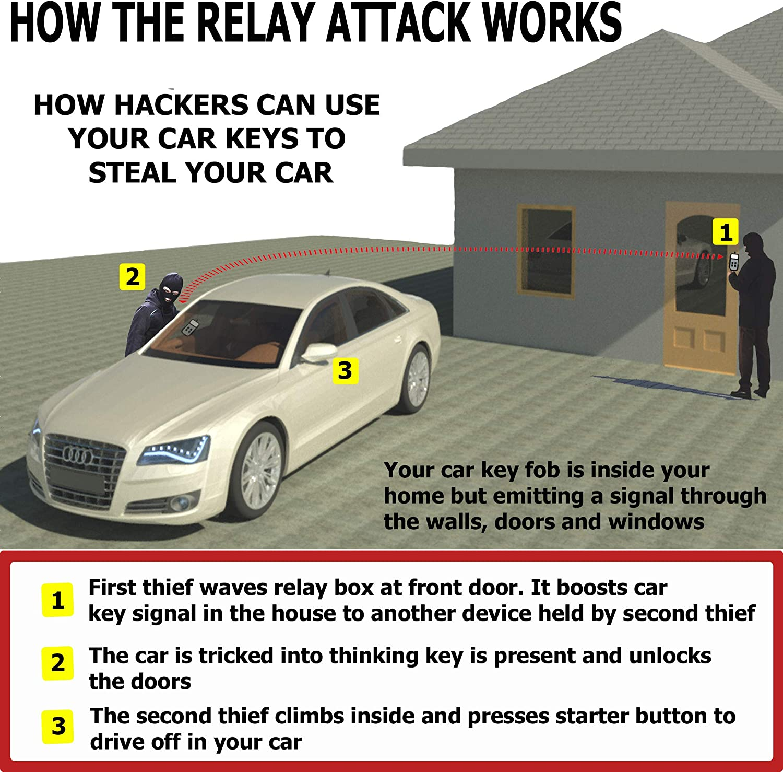Relay Attack Prevention Blocks Keyless Entry Car Keys Being Scanned RFID Blocking Anti-Theft Security Case by Glenbarn Faraday Box Car Key Signal Blocker Box /& Spare Key Faraday Pouch