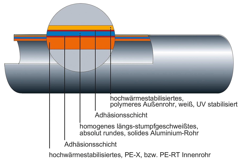 Mehrschicht Alu Verbundrohr 16 x 2 mm als 25 m Rolle f/ür Fussbodenheizungen