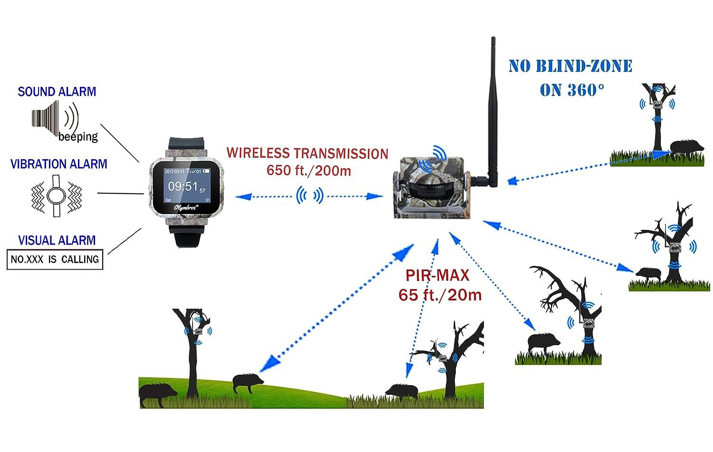 Amazon.com: Olymbros - Sistema de alarma inalámbrico con ...
