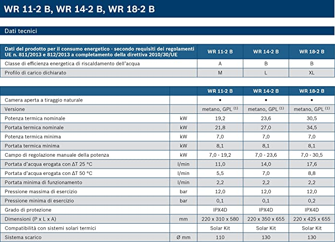 Bosch Calentador de GAS POWER CONTROL MINIMAXX 11LT Cámara Abierta Metano: Amazon.es: Hogar