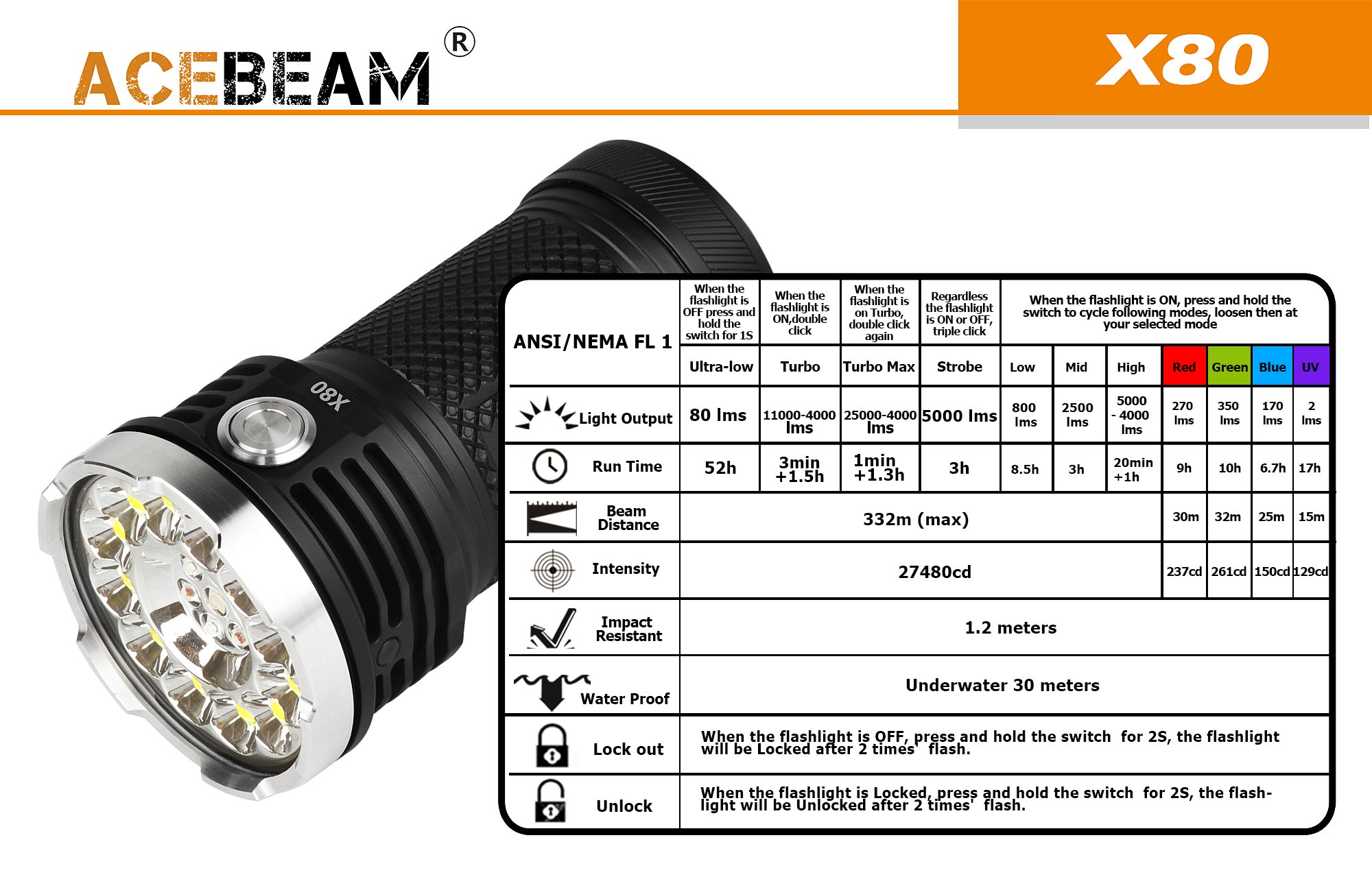 AceBeam X80 Flashlight 25000 Lumens 5-color Light Beam Flashlights Included Batteries by ACEBEAM (Image #6)