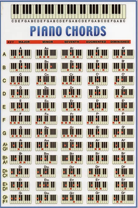 Amazon Poster Dnoving Stylish Art Print Piano Chord Chart
