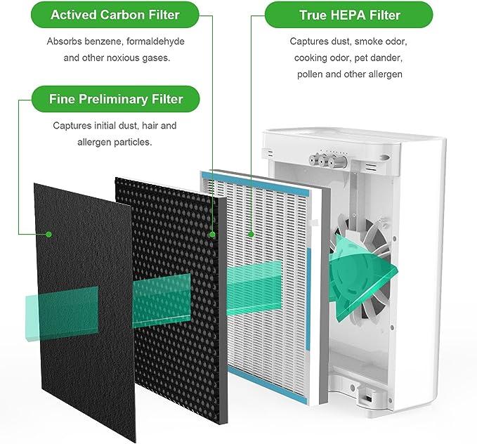Purificador de aire Filtro de repuesto – 3 en 1 True HEPA Juego de ...