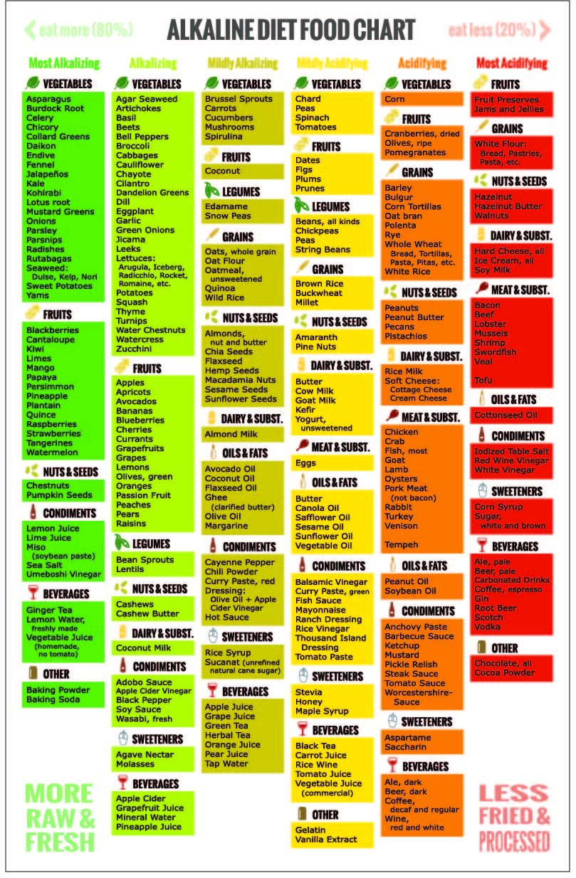 Alkaline food chart set 1 fridge poster 1 shopping guide ph