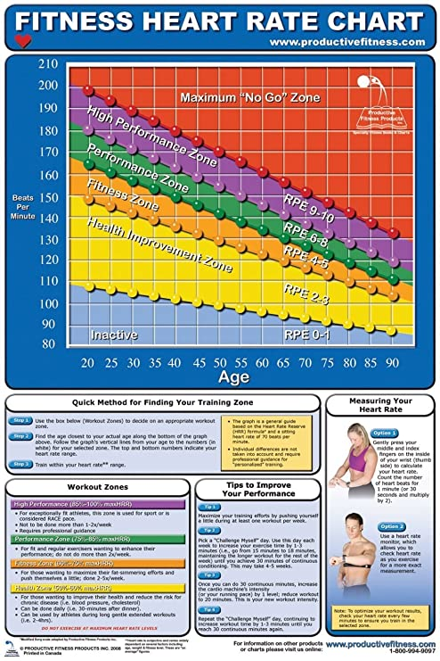 Buy Aww Cfhl Fitness Heart Rate Chart Online At Low Prices In India