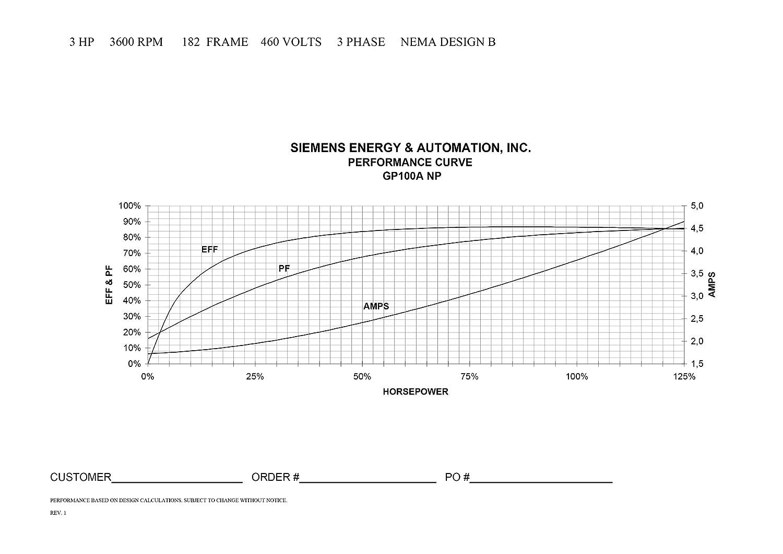 Amazon.com: Siemens 1LE21211CA114EA3 3-HP 3600 Rpm 208 230/460-volt ...