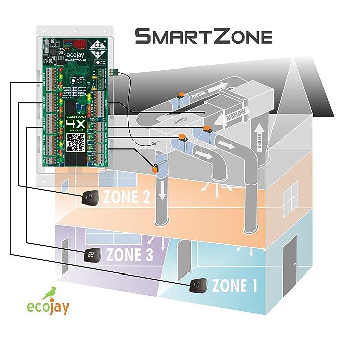 SmartZone-4X Control - 4 zone controller KIT w/Temp sensor - Universal  Replacement for honeywell zoning panel truezone hz432 & more
