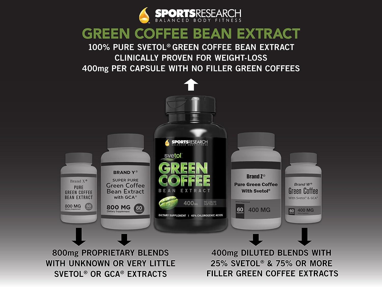 gnc green coffee kullananlar
