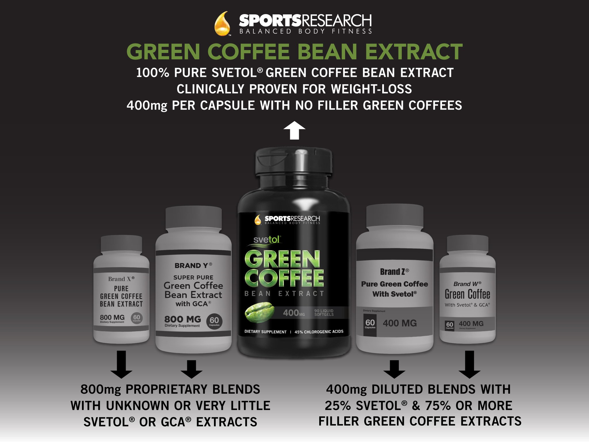 SVETOL Green Coffee Bean Extract, 90 Liquid Softgels with 400mg of Clinically-Proven Svetol Per Cap by Sports Research (Image #11)