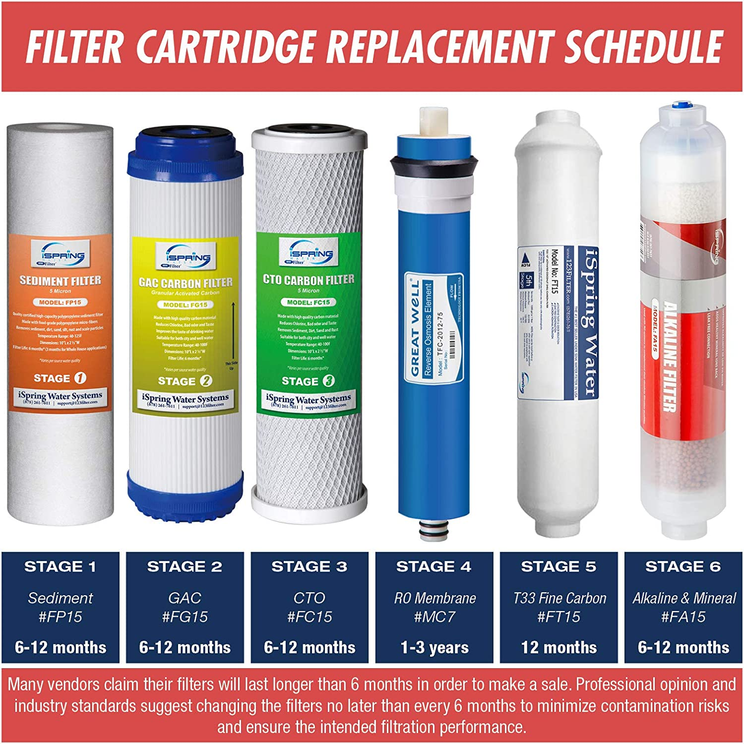 White iSpring F28K75 3-Year Replacement Supply Set for 6-Stage Reverse Osmosis RO Water Filtration Systems with Alkaline Mineral Filter