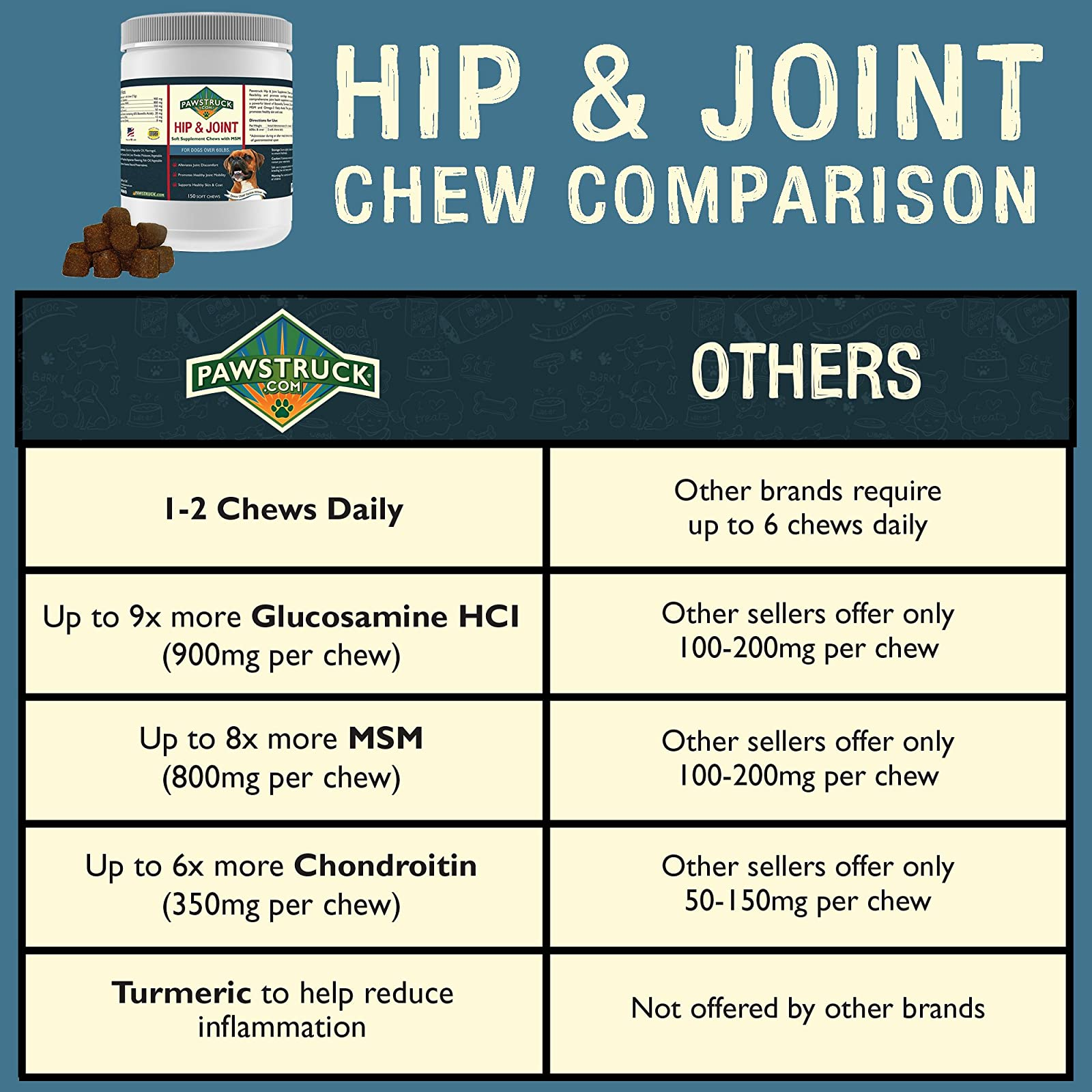 Natural Hip and Joint SupplementDogs in Bulk - - 1