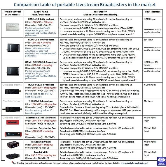 3G-SDI / HD-SDI to USB Video Capture Broadcast Card Live