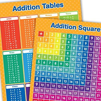 A3 Addition Tables and Addition Square Educational Maths Poster ...