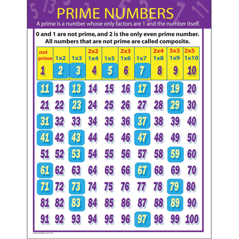 Carson Dellosa Mark Twain Prime Numbers Chart 414062