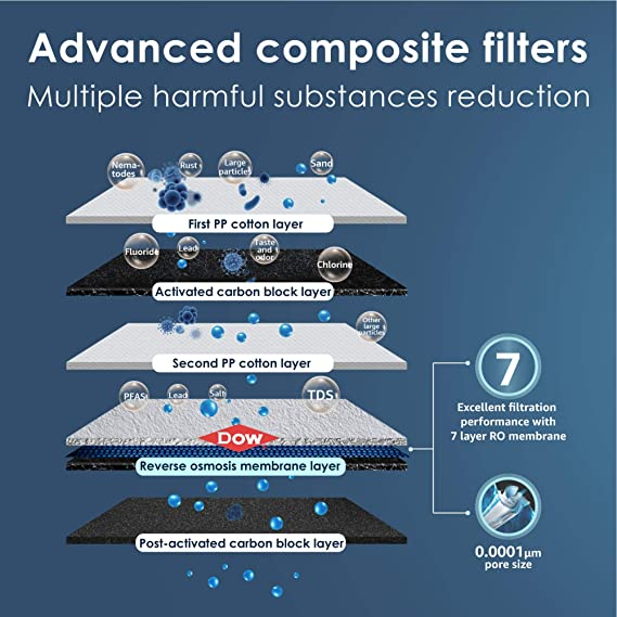 7 stages of filtration of waterdrop reverse osmosis water filter G3