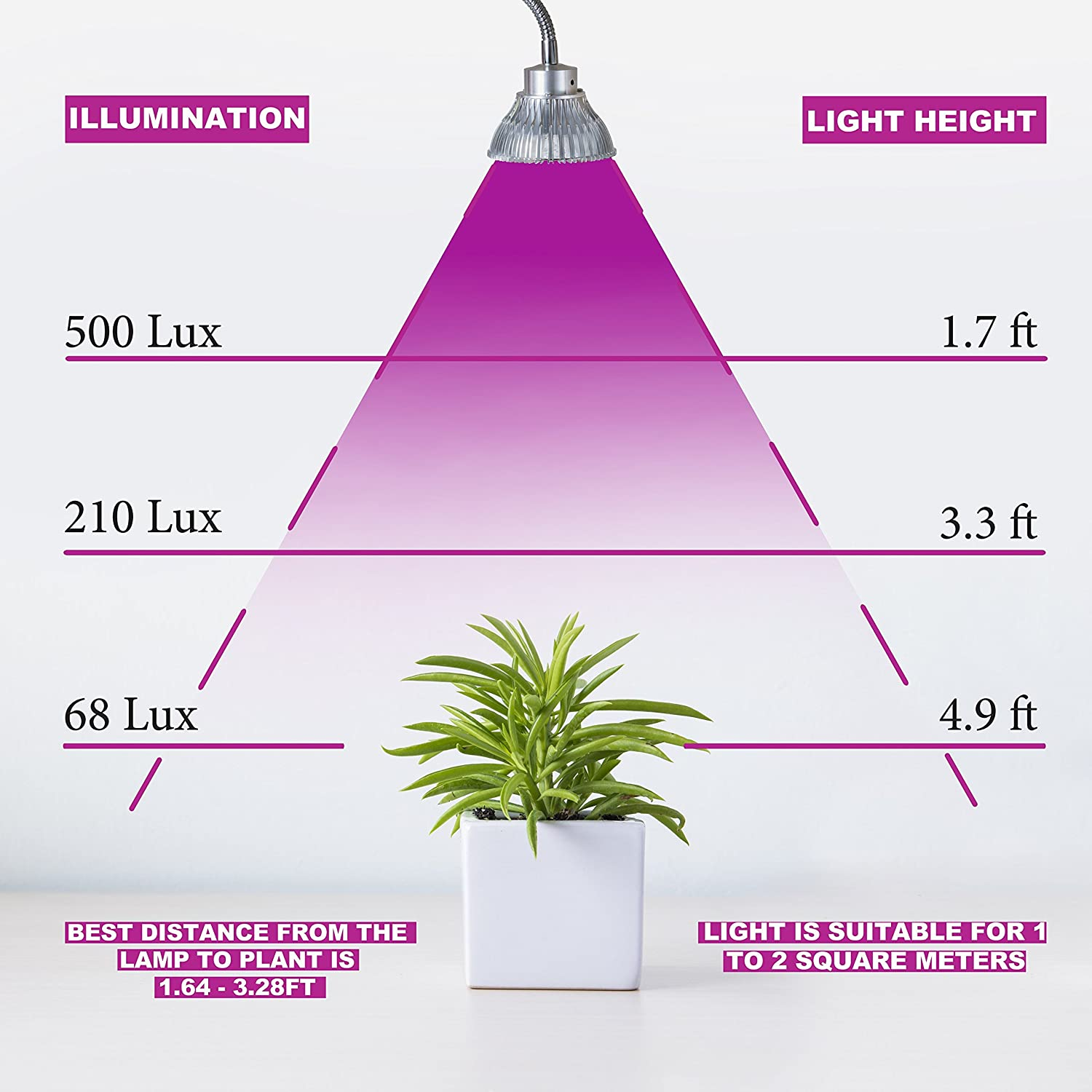 led all pin spectrum hydroponic full of for light plants growth stage grow best lights greenhouse