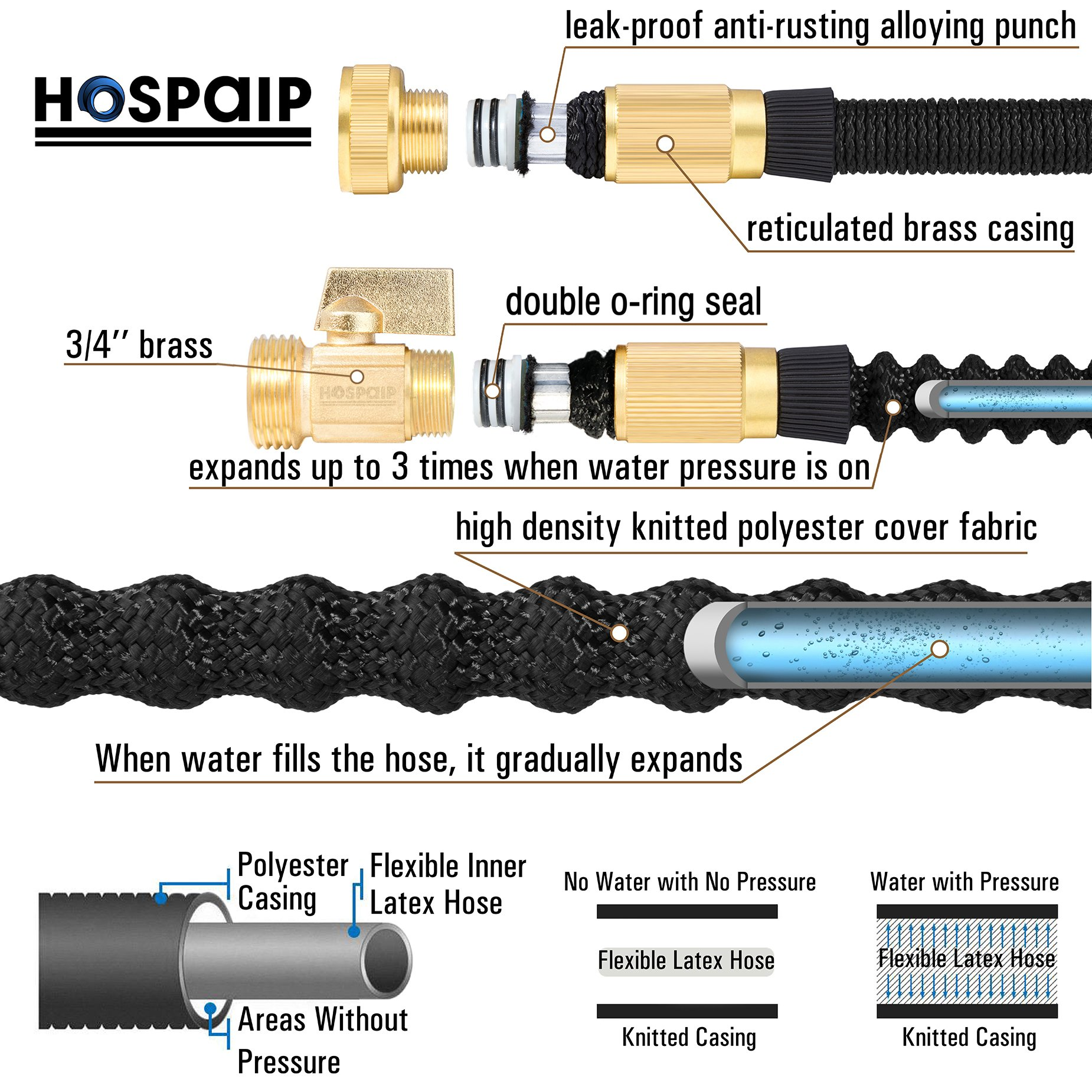 Hospaip 50ft Garden Hose - ALL NEW Expandable Water Hose with Double Latex Core, 3/4 Solid Brass Fittings, Extra Strength Fabric - Flexible Expanding Hose with Metal 8 Function Spray Nozzle by by Hospaip (Image #4)