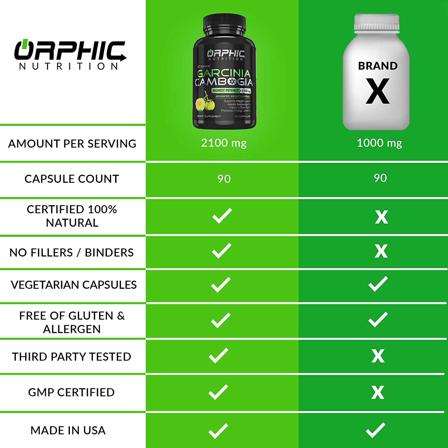 Amazon.com: ORPHIC Nutrition - Extracto de Cambogia 100 ...