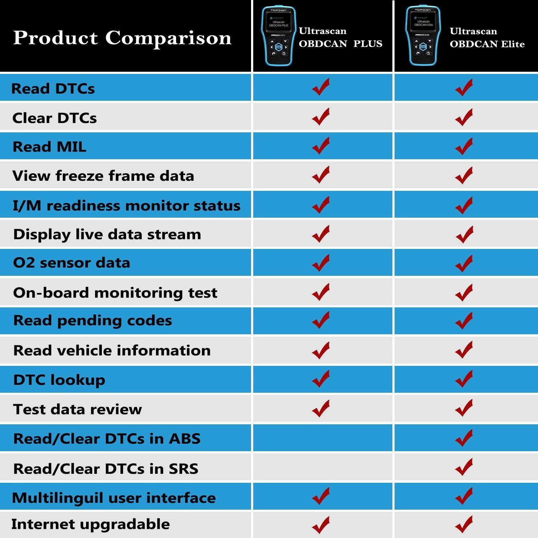 OBD2 Scanner, TT TOPDON ABS/SRS Scanner Universal CAN OBD2 Scanner OBDII Car Computer Diagnostic Tool Car Code Reader for DIY and Professional (Topdon Elite) by TT TOPDON (Image #10)