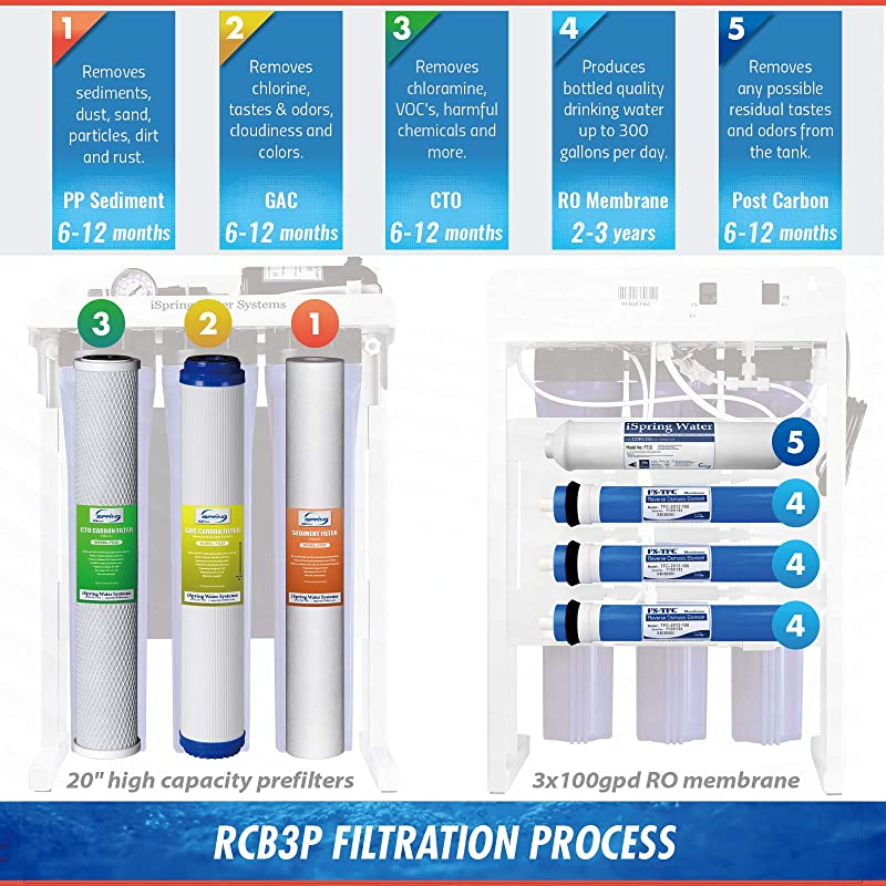 iSpring RCB3P Reverse Osmosis System - Filtration process