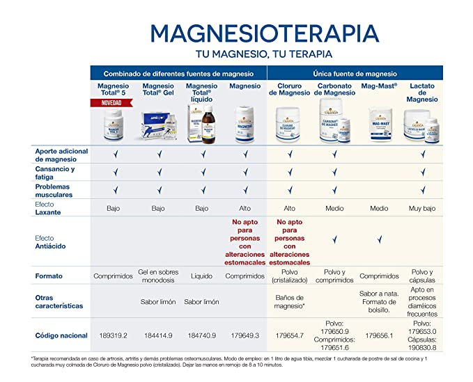 ANA MARIA LAJUSTICIA CARBONATO MAGNESIO 75comp.